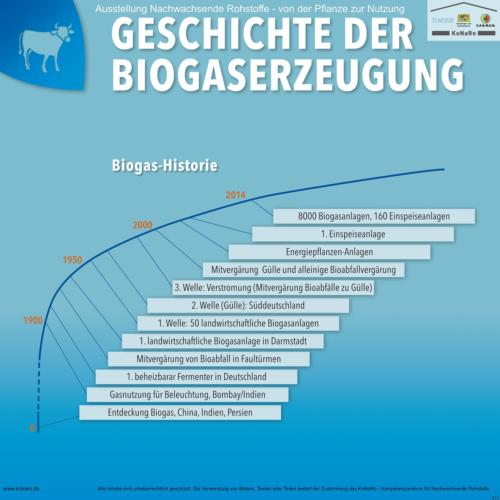 Abteilung 4: Geschichte der Biogaserzeugung